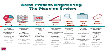 Sales Process Engineering