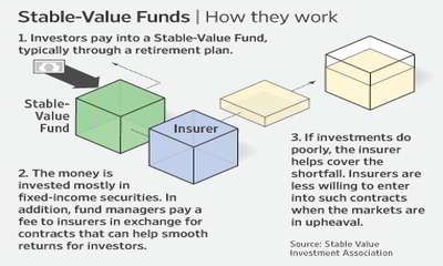 Stable Value Fund
