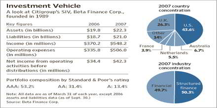 Structured Investment Vehicle