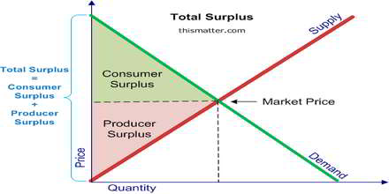 Surplus Product