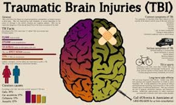 About Traumatic Brain Injury