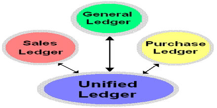 Unified Ledger Accounting