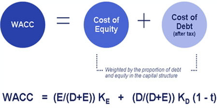 finance weighted average cost of capital Weighted average cost of capital the weighted average cost of capital (wacc) is a common topic in the financial management examination this rate, also called the discount rate, is used in evaluating whether a project is feasible or not in the net present value (npv) analysis, or in assessing the value of an asset.
