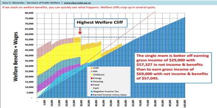 Welfare Trap