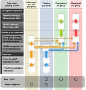 HR Grading System
