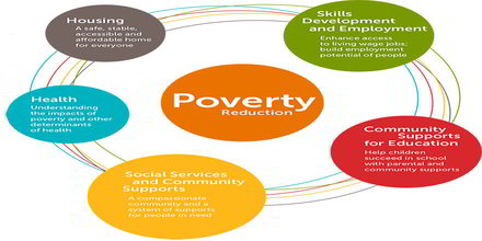 Essay steps to reduce poverty in india