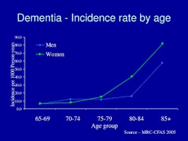 Age Dementia