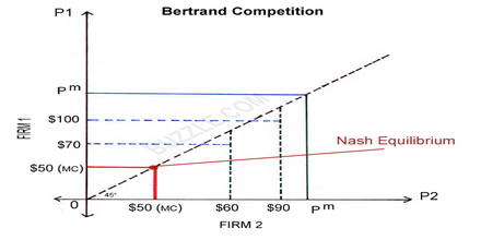 Bertrand Competition