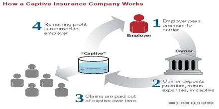 Captive Insurance Definition