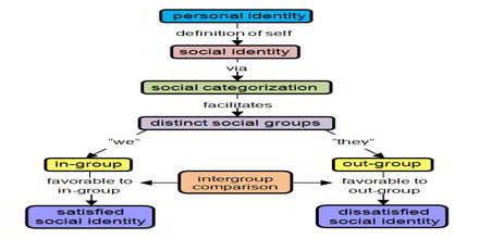 Common Ingroup Identity
