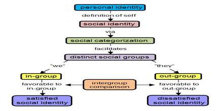 Common Ingroup Identity