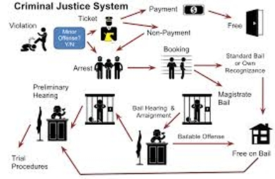 the criminal justice system in the united states