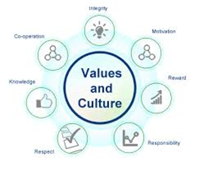 Value of Culture