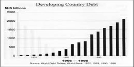 Debt of Developing Countries