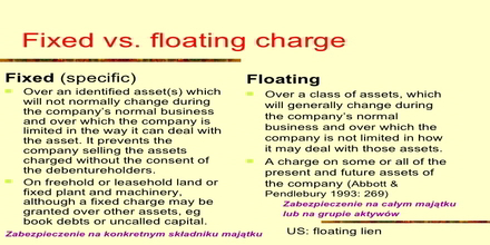 What is a Floating Charge?