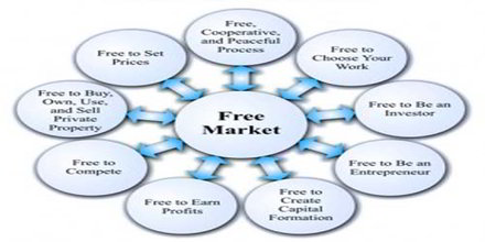 Free Price System