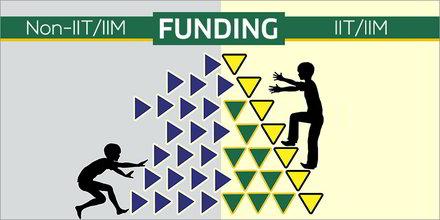 Funding Bias