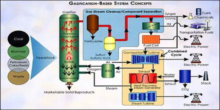 Gasification Definition