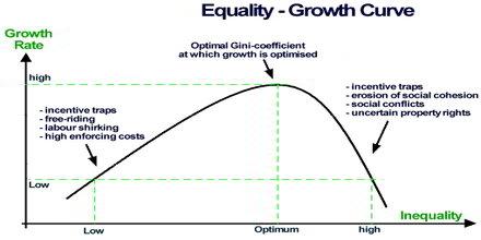 Income Inequality Metrics