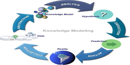 Knowledge Modeling