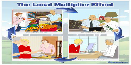 Local Multiplier Effect