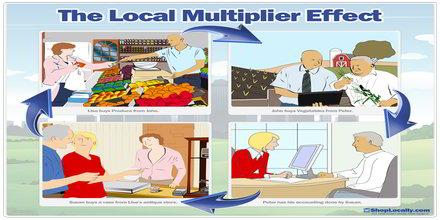 Money multiplier effect