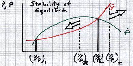 Low Level Equilibrium Trap