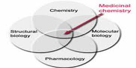 chemistry and economics controversial medical topics for research paper