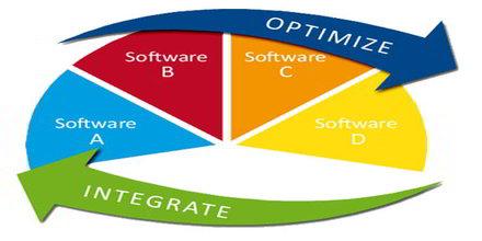 Process Integration
