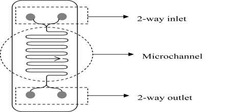 Process Miniaturization