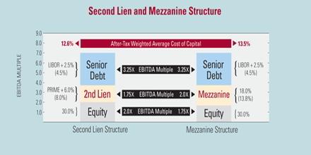 Second Lien Loan