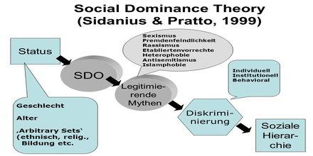 Social Dominance Theory