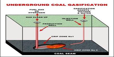 Underground Coal Gasification