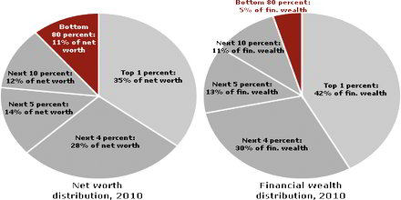 Wealth Concentration
