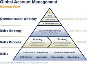 Global Account Management Assignment Point