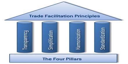Trade Facilitations