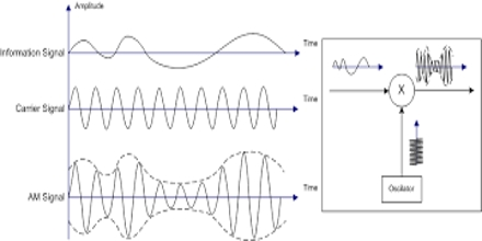 amplitude modulation research paper