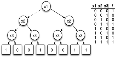 Binary Decision Diagram
