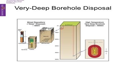 Deep Borehole Disposal