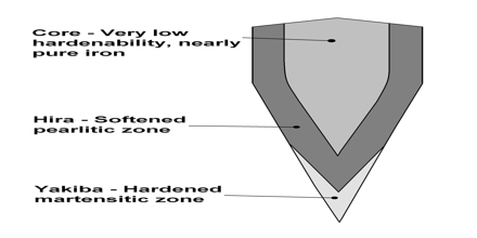 Differential Hardening