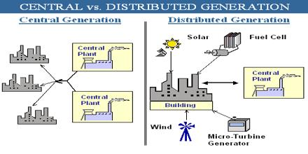 Distributed Energy Assignment Point