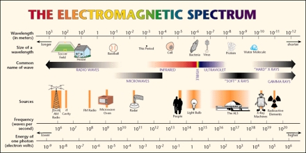Electromagnetic Spectrum: Wavelength, frequency and energy