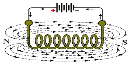 research paper of electromagnetism Understand the basic science of electromagnetism paper and pencils making an electromagnet lesson plan making an electromagnet.