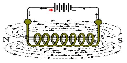 Basics of Electromagnetism