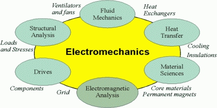 Electromechanics