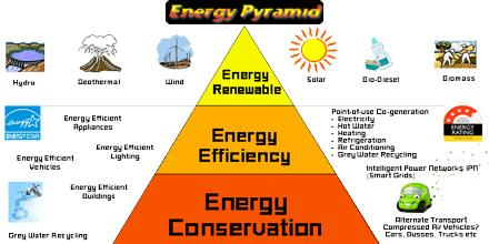 Energy Demand Management