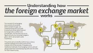 About Foreign Exchange Market