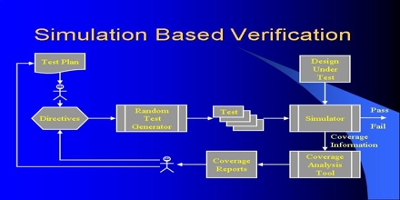 Functional Verification