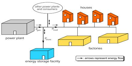 Grid Energy Storage Explanation