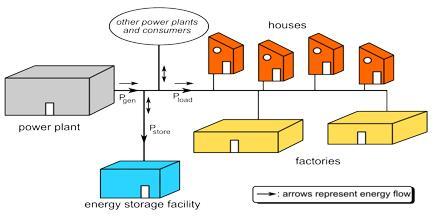 Grid Energy Storage Explanation